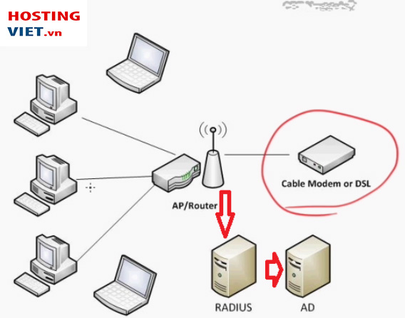 radius server la gi